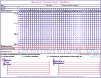 как се измерва базалната температура