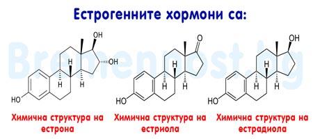 естрогенни хормони