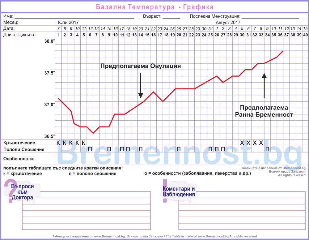 базална температура при ранна бременност
