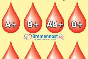 кръвни групи